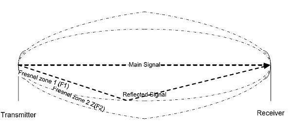 Figure 3. Fresnel zones.