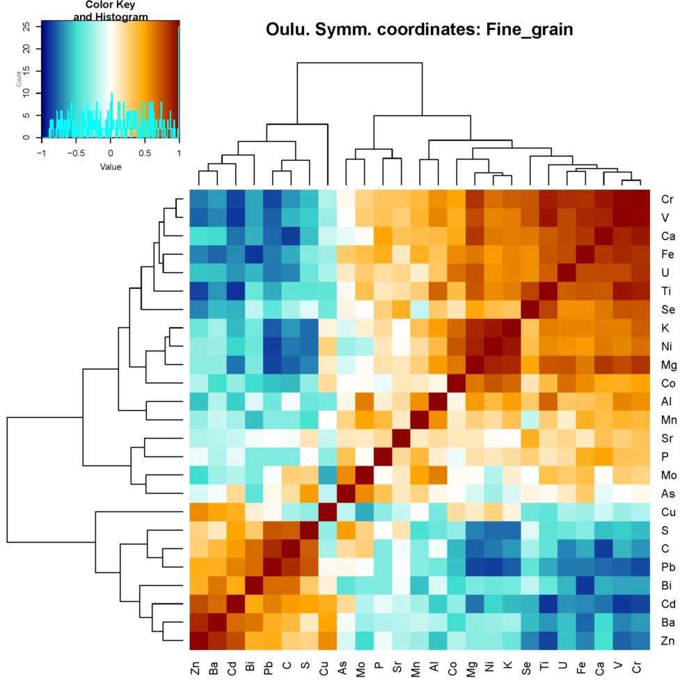 Figure 2. Heatmap of correlation coefficients, based on symmetric coordinates, for natural fine-grained sediments from the town of Oulu. Dark brown and brown colours indicate positive correlations, while blue colours indicate negative correlations. The strength of the colour indicates the strength of the correlation. Elements along the axes are sorted according to the results of cluster analysis. A cluster of elements related to the mica minerals is shown in the upper right corner. A cluster of elements bound to soil organic matter can be seen in the lower left corner.