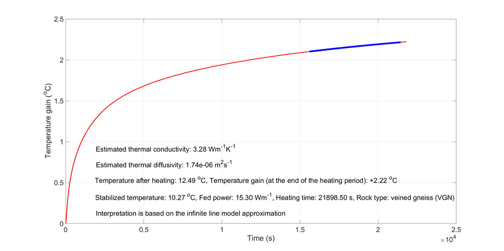 Figure 5. Analytical interpretation of the TERO data for thermistor 1 (see Figure 4). The estimated thermal conductivity calculated from the slope of the fitted bold line (blue) is 3.28 Wm-1K-1 (in the time range of ~16 000–21 000 s). The diffusivity estimate calculated from the conductivity-diffusivity relationship of Olkiluoto-type rocks is 1.7410-6 m2s-1.