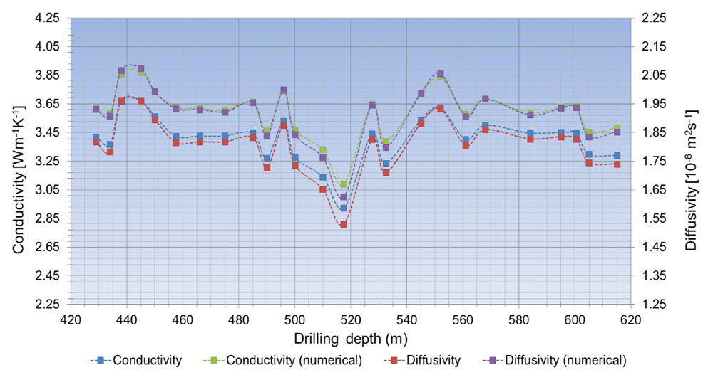 Figure 7. Thermal conductivities and diffusivities in drillhole OL−KR47 (analytical results are mean values of four thermistors). The numerical results are plotted as green/lilac and analytical as blue/red symbols, respectively. The sections determined by the different rock types were not necessarily homogeneous. Thus, heterogeneity in the local main rock type may be one reason for the abrupt changes in conductivities and diffusivities. In addition, variations in mineral content, porosity, pore fluid, anisotropy and temperature have their own effects on the properties.