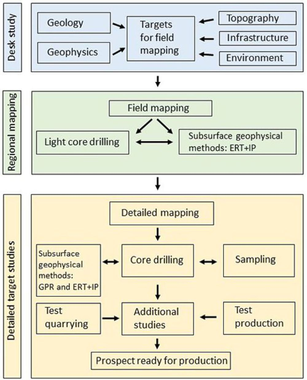 Figure 1. A revised exploration process for natural stone, especially applied to the rapakivi granites of the Wiborg batholith. ERT = Electrical resistivity tomography, IP = induced polarization, GPR = ground penetrating radar. Environmental aspects are omitted.
