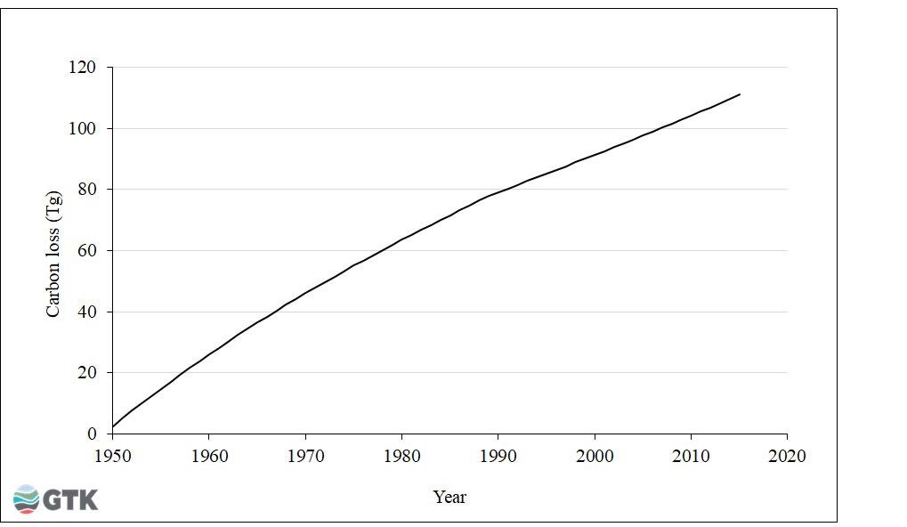 Figure 2. Cumulative C loss (Tg = Mt) from cultivated peat soils in Finland 1950–2015.