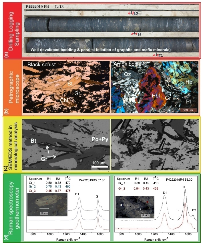 Figure 2. Mineralogical characterisation of graphite-bearing rocks.