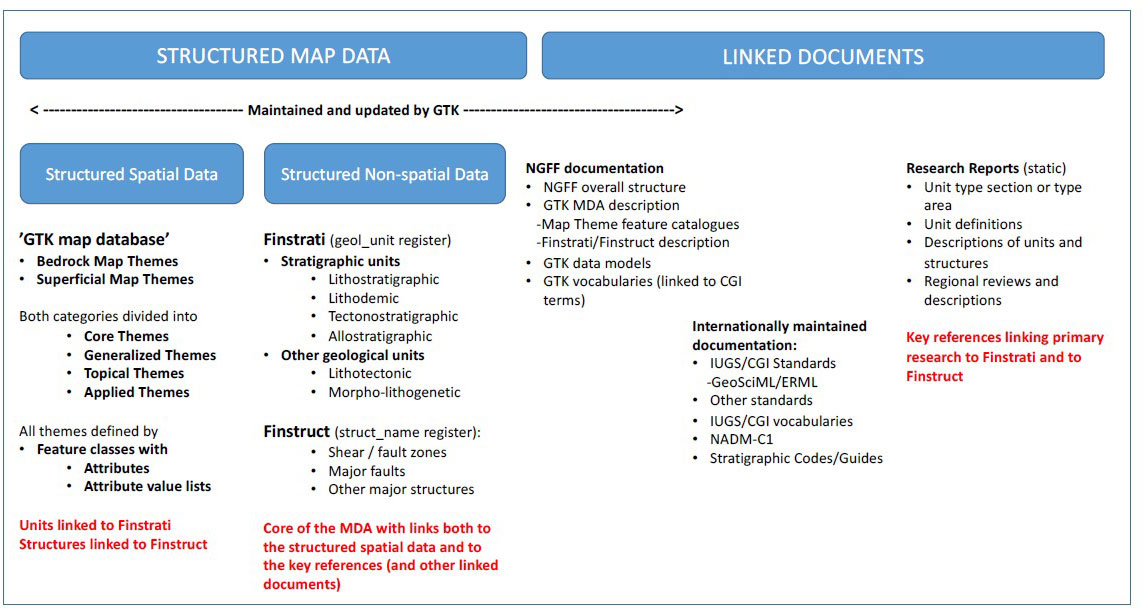 Fig. 6. The overall structure of the GTK Map Data Architecture. Finstrati and Finstruct link the spatial map units to the primary research reports. The consistency of the system is supported by NGFF documentation and international standards. The structure allows extensions from 2D map themes to 3D models without any major modification.