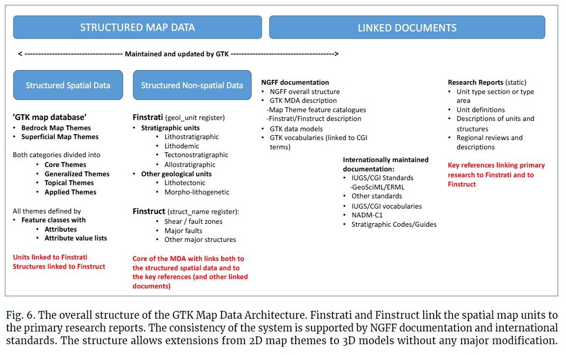 GTK:n uuden kartta-arkkitehtuurin (Map Data Architecture) yleisrakenne (kts. myös alkuperäinen englanninkielinen kuvateksti).
