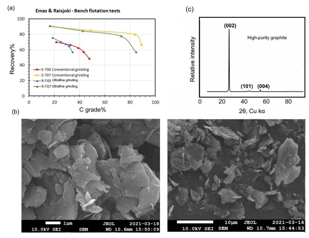 Kuva 4. Raisjoen grafiitin vaahdotuksen tulokset sekä mineralogiset ja morfologiset ominaisuudet.
