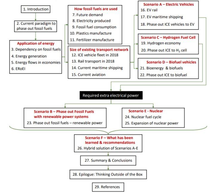 Raportin rakenne ja sisältö kuvana