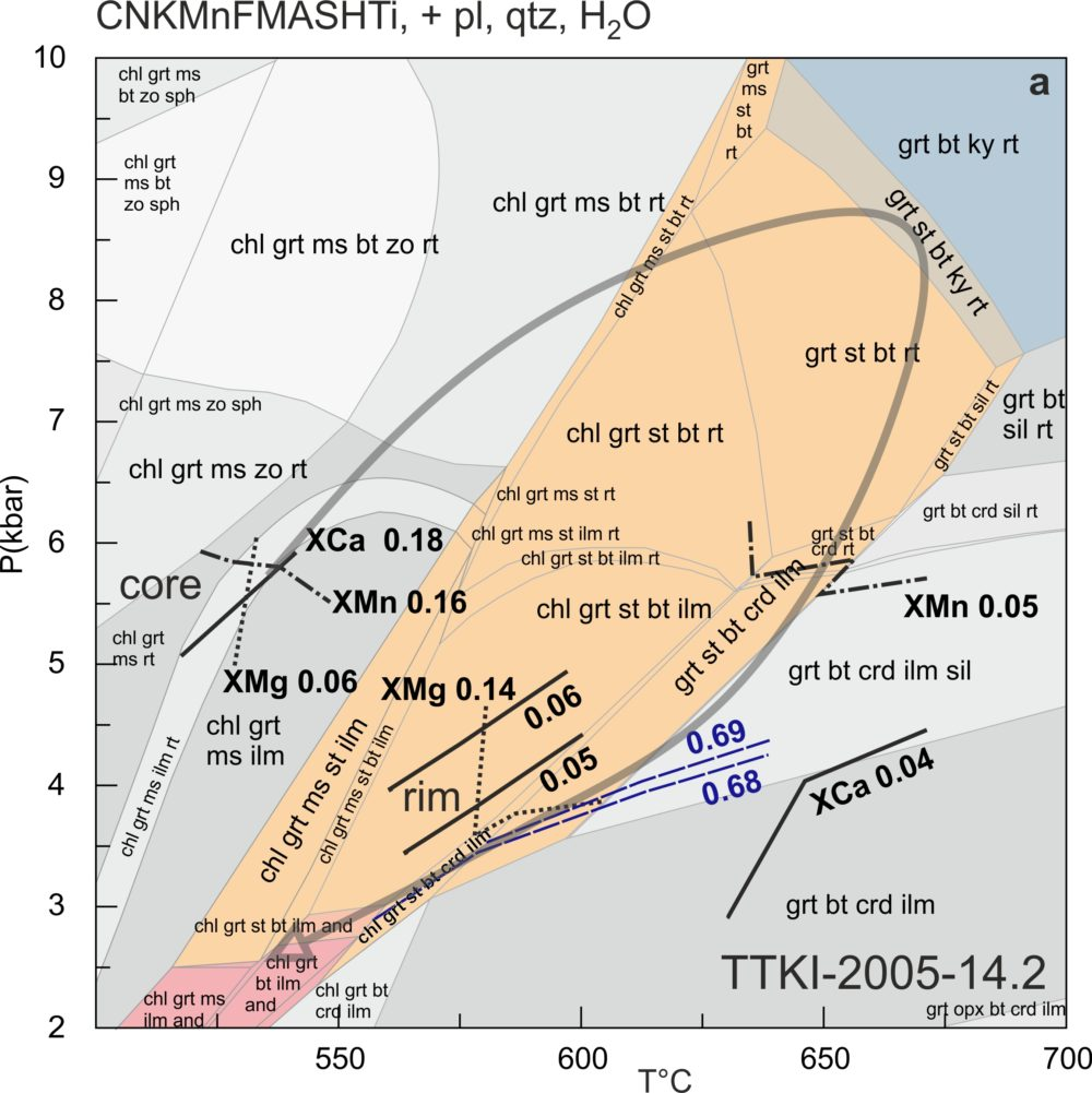 Figure 3. A PT pseudosection (a phase diagram for a fixed bulk composition displaying the fields of stable mineral assemblages) for a metapelitic sample, TTKI-2005-14.2, from Tuntsa. The figure also presents the XMg (dashed), XMn (dash-dot) and XCa (solid black lines) isopleths of the analysed garnet cores and rims, and the XMg isopleths of cordierite (dashed blue lines). The areas with brownish shades show the stability fields of staurolite, those with bluish shades show the fields for kyanite assemblages and those with pink shades show the fields of andalusite. The grey arrow displays the possible Proterozoic PT path of the Tuntsa Suite.